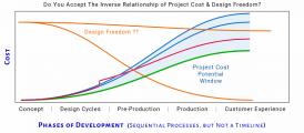Engineering Design Freedom Cost