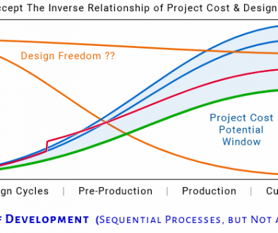 Engineering Design Freedom Cost