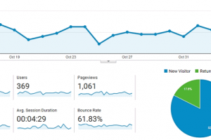 Google Analytics To Measure SEO Success