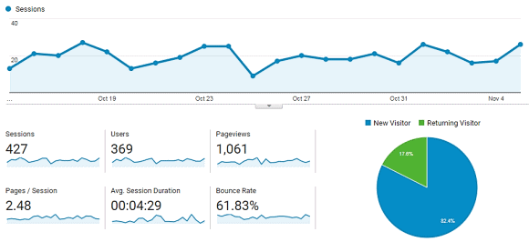 Google Analytics To Measure SEO Success