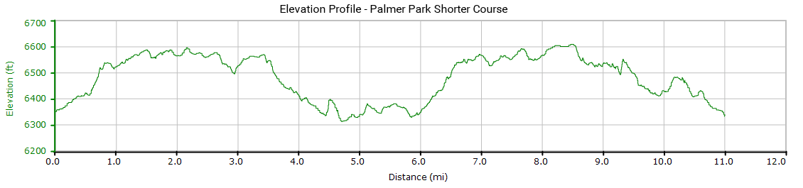 Shorter Course Elevations Profile