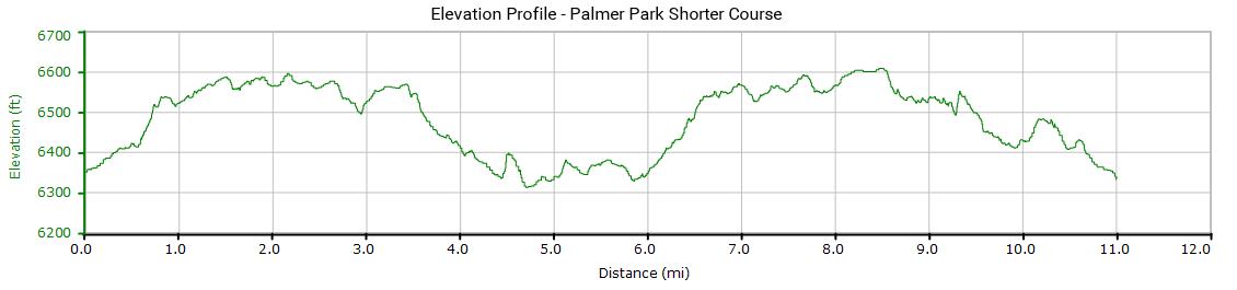Shorter Course Elevations Profile