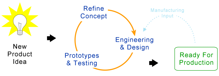 Engineering Product Development Flow