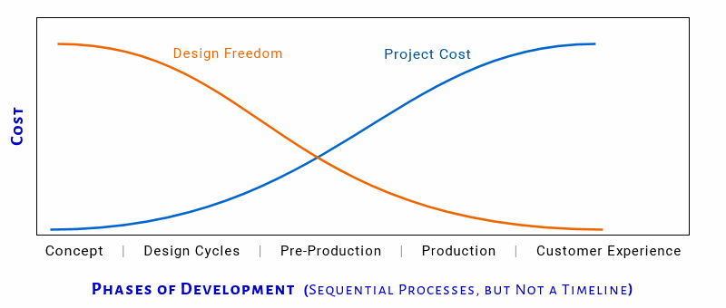 Inverse Relationship of Cost to Design Freedom
