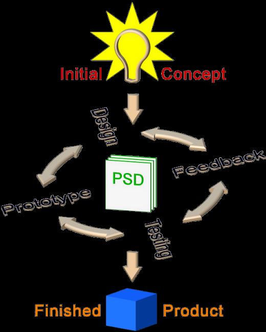 Product Development Diagram